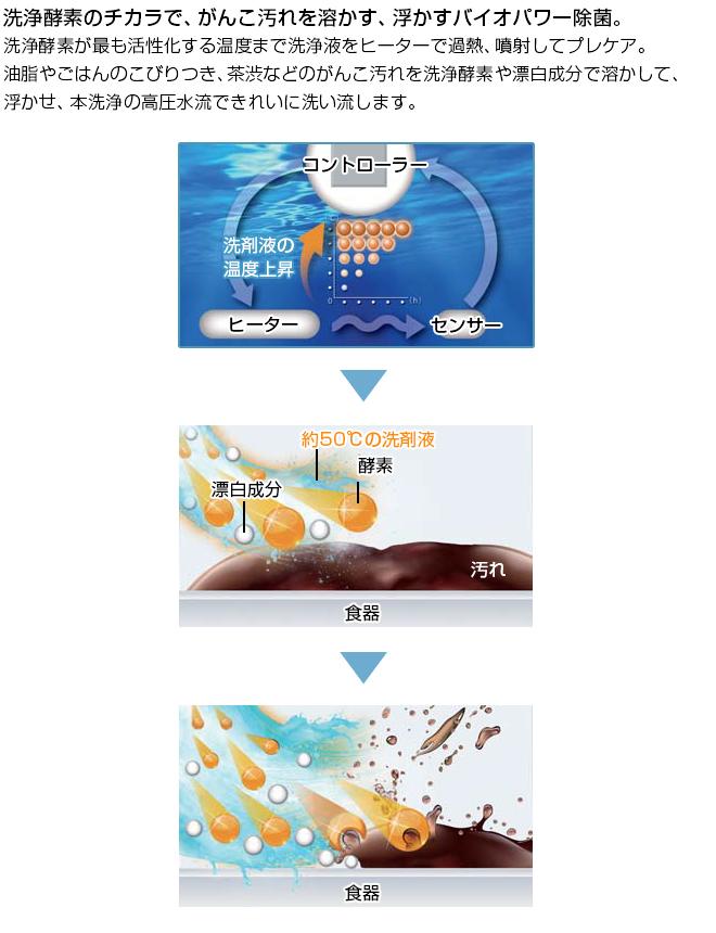 バイオパワー除菌詳細画像