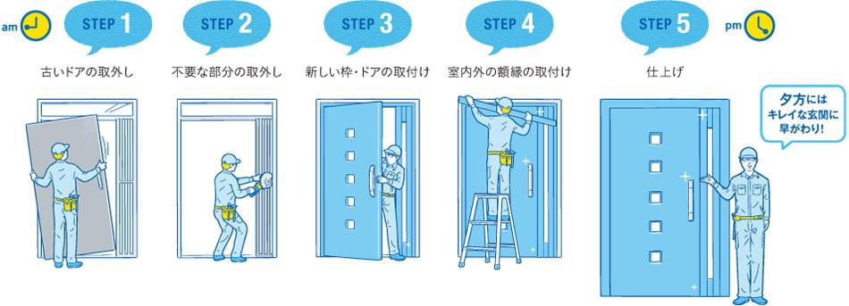 短時間で最新のドア
