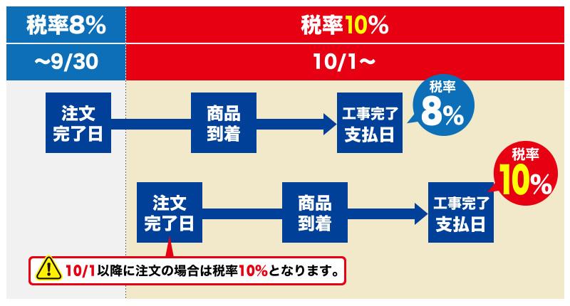 増税スケジュール