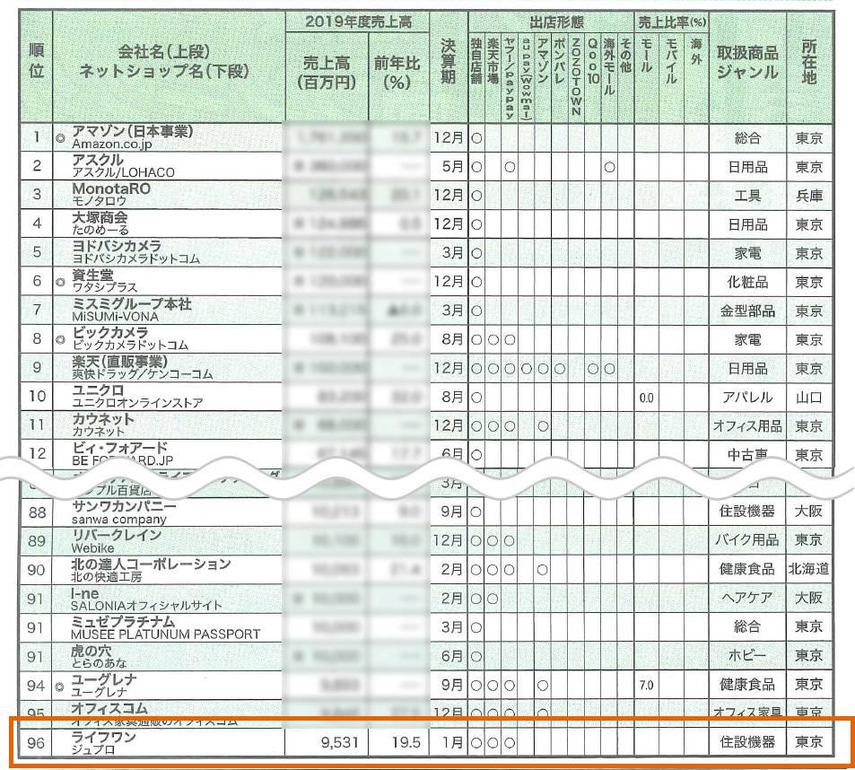 日本ネット経済新聞(2020年06月18日号)19年度ネット通販売上高ランキングにて、当社運営のジュプロ楽天市場店が96位で掲載されました。